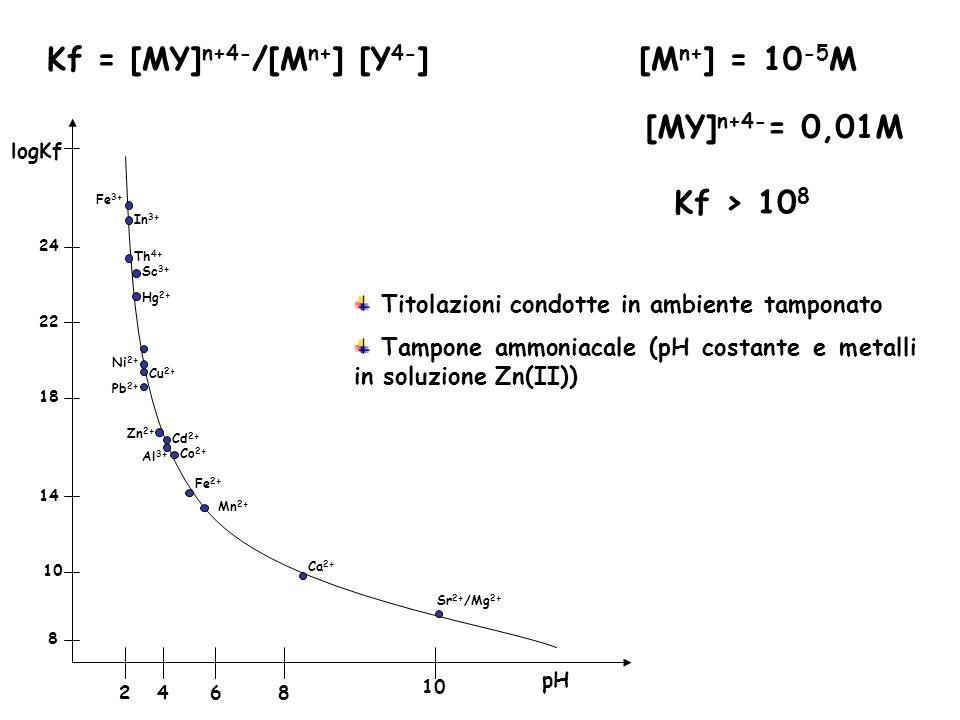 Kf = [MY]n+4-/[Mn+] [Y4-]